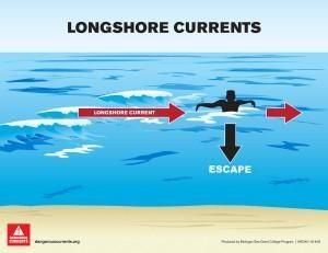drownings_longshore_currents_mi_sea_grant_medium