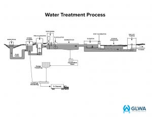 GLWA Water Treatment Process