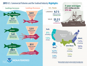 on 2015 US commercial fisheries and the seafood industry highlights
