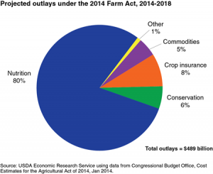 Projected outlays under the 2014 Farm Act (2014-2018)