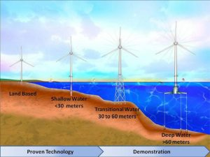 Image by the National Renewable Energy Laboratory via wikimedia cc 4.0