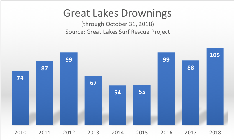 Great Lakes Drownings as of October, 2018