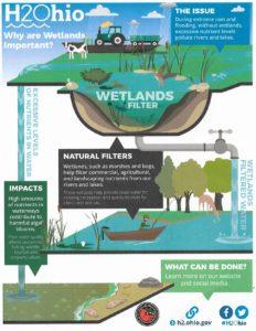Graphic by h2.ohio.gov